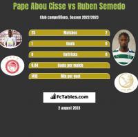 Pape Abou Cisse vs Ruben Semedo h2h player stats
