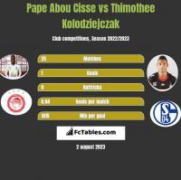 Pape Abou Cisse vs Thimothee Kolodziejczak h2h player stats