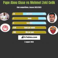 Pape Abou Cisse vs Mehmet Zeki Celik h2h player stats