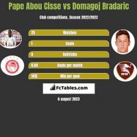 Pape Abou Cisse vs Domagoj Bradaric h2h player stats