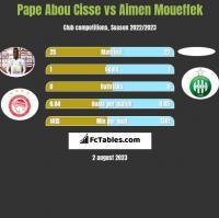 Pape Abou Cisse vs Aimen Moueffek h2h player stats