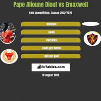 Pape Alioune Diouf vs Emaxwell h2h player stats