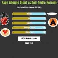 Pape Alioune Diouf vs Geir Andre Herrem h2h player stats