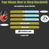 Pape Alioune Diouf vs Giorgi Kharaishvili h2h player stats