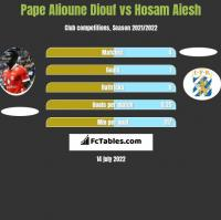 Pape Alioune Diouf vs Hosam Aiesh h2h player stats