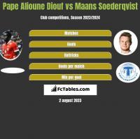 Pape Alioune Diouf vs Maans Soederqvist h2h player stats