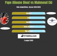 Pape Alioune Diouf vs Mahmoud Eid h2h player stats