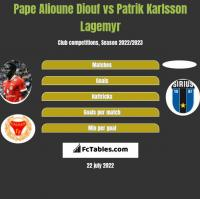 Pape Alioune Diouf vs Patrik Karlsson Lagemyr h2h player stats