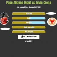 Pape Alioune Diouf vs Edvin Crona h2h player stats