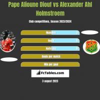 Pape Alioune Diouf vs Alexander Ahl Holmstroem h2h player stats