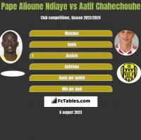 Pape Alioune Ndiaye vs Aatif Chahechouhe h2h player stats