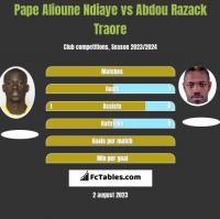 Pape Alioune Ndiaye vs Abdou Razack Traore h2h player stats