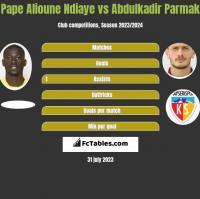 Pape Alioune Ndiaye vs Abdulkadir Parmak h2h player stats