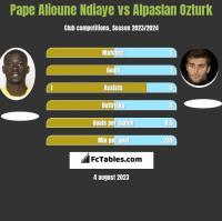 Pape Alioune Ndiaye vs Alpaslan Ozturk h2h player stats