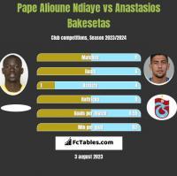 Pape Alioune Ndiaye vs Anastasios Bakesetas h2h player stats