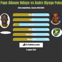 Pape Alioune Ndiaye vs Andre Biyogo Poko h2h player stats