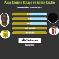 Pape Alioune Ndiaye vs Andre Castro h2h player stats