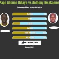 Pape Alioune Ndiaye vs Anthony Nwakaeme h2h player stats