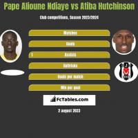 Pape Alioune Ndiaye vs Atiba Hutchinson h2h player stats