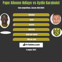 Pape Alioune Ndiaye vs Aydin Karabulut h2h player stats