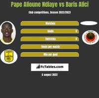 Pape Alioune Ndiaye vs Baris Alici h2h player stats