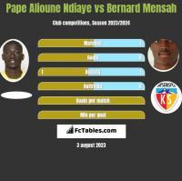 Pape Alioune Ndiaye vs Bernard Mensah h2h player stats
