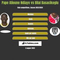 Pape Alioune Ndiaye vs Bilal Basacikoglu h2h player stats