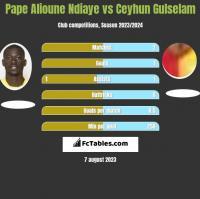 Pape Alioune Ndiaye vs Ceyhun Gulselam h2h player stats