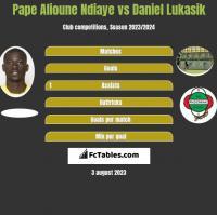 Pape Alioune Ndiaye vs Daniel Lukasik h2h player stats