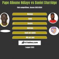 Pape Alioune Ndiaye vs Daniel Sturridge h2h player stats