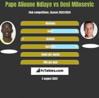 Pape Alioune Ndiaye vs Deni Milosevic h2h player stats