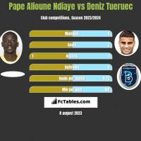 Pape Alioune Ndiaye vs Deniz Tueruec h2h player stats