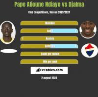 Pape Alioune Ndiaye vs Djalma h2h player stats