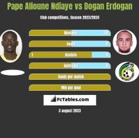 Pape Alioune Ndiaye vs Dogan Erdogan h2h player stats