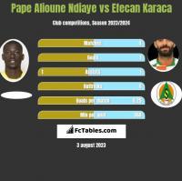 Pape Alioune Ndiaye vs Efecan Karaca h2h player stats