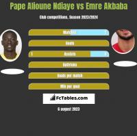 Pape Alioune Ndiaye vs Emre Akbaba h2h player stats