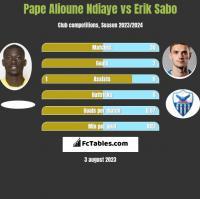 Pape Alioune Ndiaye vs Erik Sabo h2h player stats