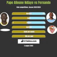 Pape Alioune Ndiaye vs Fernando h2h player stats