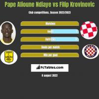 Pape Alioune Ndiaye vs Filip Krovinovic h2h player stats