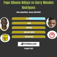 Pape Alioune Ndiaye vs Garry Mendes Rodrigues h2h player stats