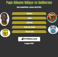 Pape Alioune Ndiaye vs Guilherme h2h player stats