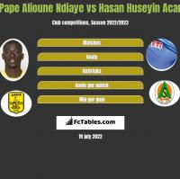 Pape Alioune Ndiaye vs Hasan Huseyin Acar h2h player stats