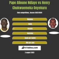 Pape Alioune Ndiaye vs Henry Chukwuemeka Onyekuru h2h player stats