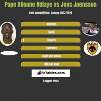 Pape Alioune Ndiaye vs Jens Joensson h2h player stats