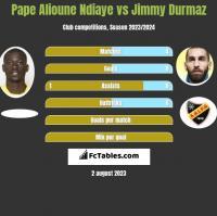 Pape Alioune Ndiaye vs Jimmy Durmaz h2h player stats