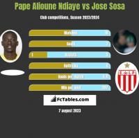 Pape Alioune Ndiaye vs Jose Sosa h2h player stats