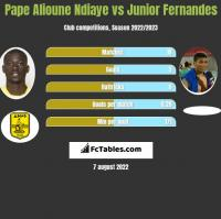 Pape Alioune Ndiaye vs Junior Fernandes h2h player stats