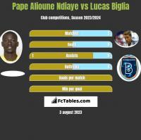 Pape Alioune Ndiaye vs Lucas Biglia h2h player stats