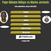 Pape Alioune Ndiaye vs Marko Jevtovic h2h player stats