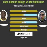Pape Alioune Ndiaye vs Mevlut Erdinc h2h player stats